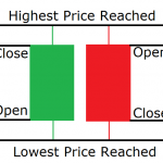 Top four candlestick pattern in spread betting profession